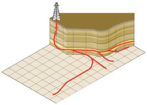 What is Directional Drilling?